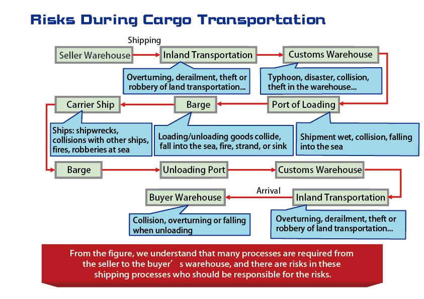 Risks During Cargo Transportation