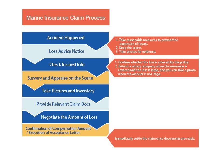 Marine Insurance Claim Process
