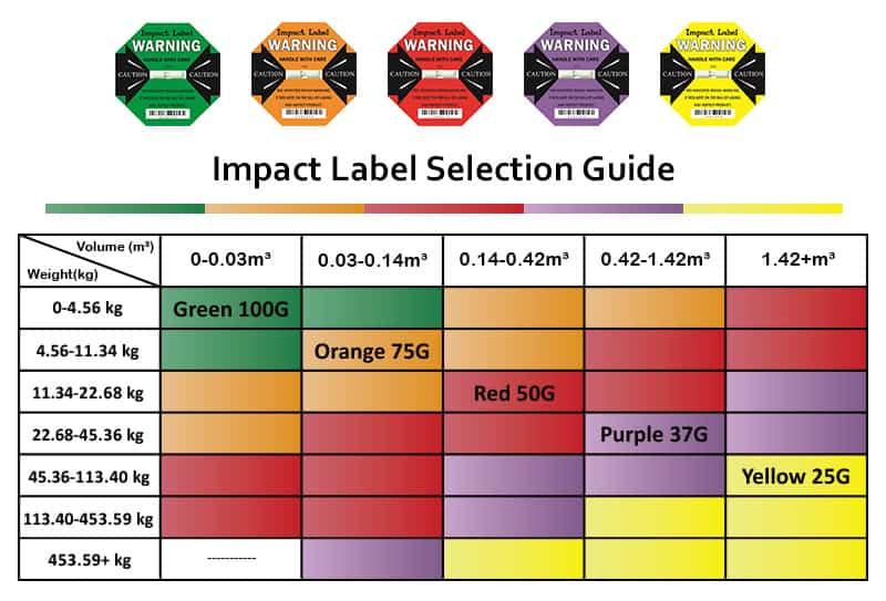 Shock Detector - 3 Key Methods【Prevent Damage Delivery】Instant Effects!