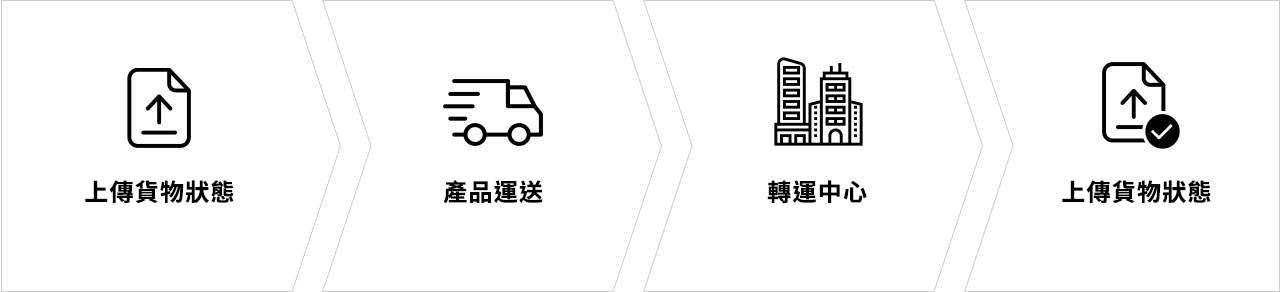 貨物追蹤系統