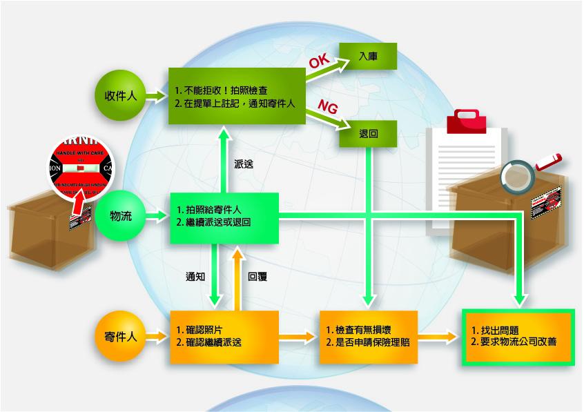 防震標籤變紅後的處理流程