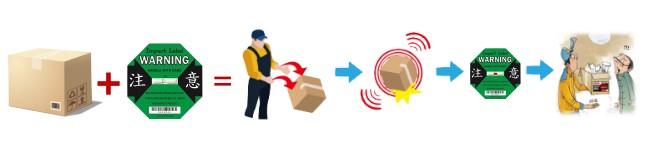 物流監視器-應用流程